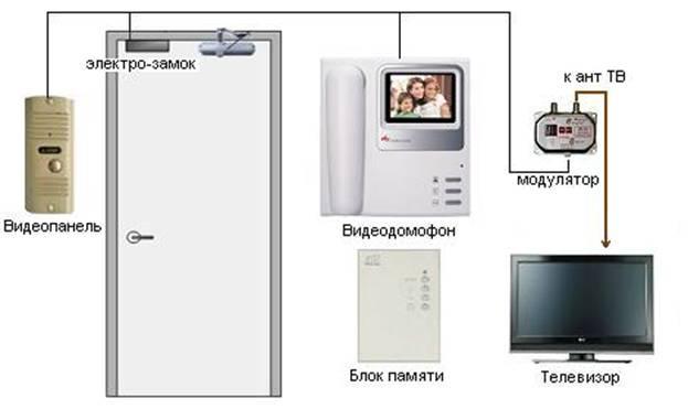 Видеодомофоны Минск