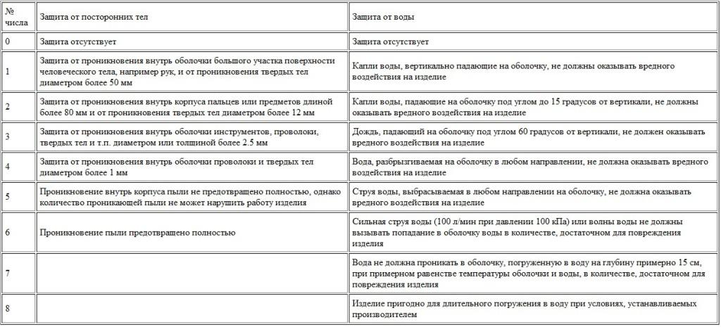 классификация степени защиты камер видеонаблюдения