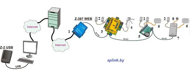 Учет рабочего времени Z-397 web/ip